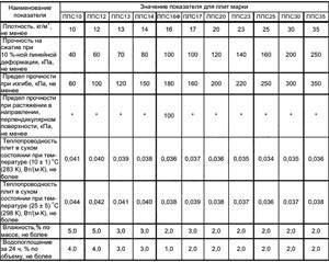 Пенопласт ГОСТ 15588-2014 технические характеристики