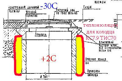 Теплоизоляция колодца ЖБИ КС 7.9