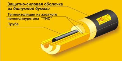 сегменты и цилиндры из жесткого пенополиуретана производятся с силовой оболочкой из бумаги пропитанной битумом.