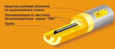 Скорлупа ППУ в оцинковке ТИС Энерго