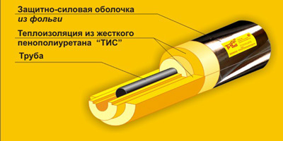 Скорлупа ППУ Защитно силовая оболочка из фольги