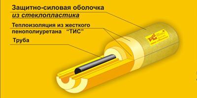 Скорлупа ППУ Защитно силовая оболочка из стеклопластика